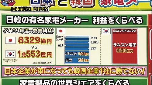 日本企業が束になっても韓国企業1社に勝てない!