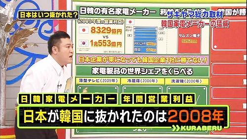 日本が韓国に抜かれたのは2008年