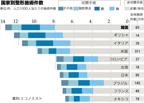 国家別整形施術件数(上位10位を抜粋、資料=エコノミスト)