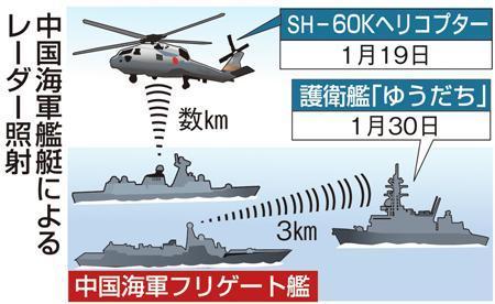 射撃用の火器管制レーダーは、ミサイルや火砲などを発射する際、目標の距離や針路、速力、高度などを正確に捕捉し、自動追尾する「ロックオン」に用いる