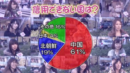 15TBSランク王国、信用できない国1位は「中国」で61% なお韓国は