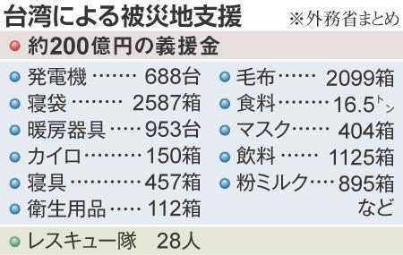 追悼式で台湾代表が献花できず、世耕議員が野田首相を追及