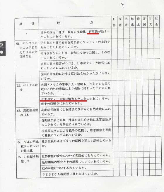 日教組教科書採点表