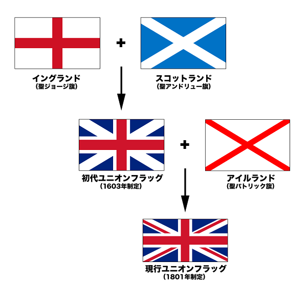 Flags_of_the_Union_Jack_jpスコットランドは当然元の旗だろうけど