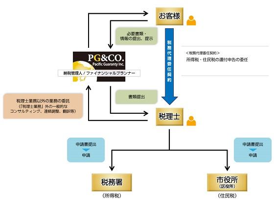 日本に居住している外国人、もしくは日本人申告者の配偶者が外国人で、日本国内において所得税や住民税を納付し、かつ海外にいる扶養家族に経済的援助をされている方は、最長過去5年間分の所得税・住民税の還付申請