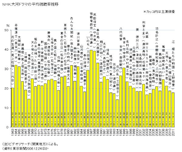 歴代NHK大河ドラマの視聴率