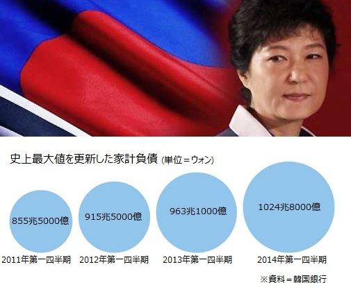 【韓国】個人・企業・国家の債務が限界に…韓国ネット「第2のアジア通貨危機だ」「韓国を日本か米国に編入してほしい」