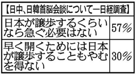 日本人の57%が「中韓に譲歩する必要なし」と回答 日経新聞調査 2014年3月(日経調査)