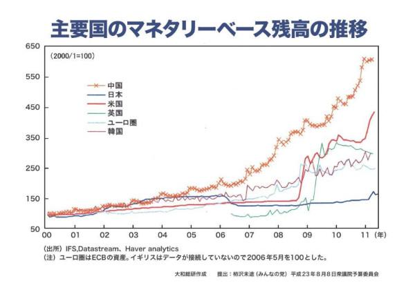 主要国のマネタリーベース残高の推移(日本だけ金融緩和が絶対的に不足している)