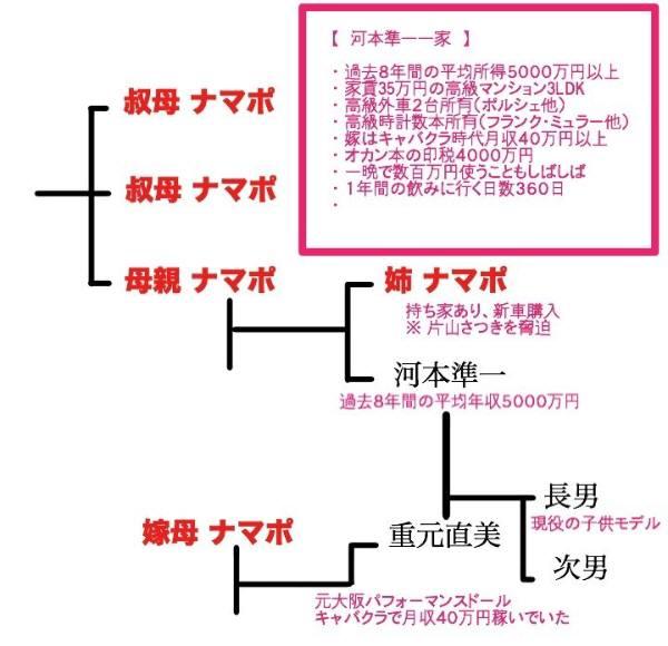 【社会】河本準一 妻の母も生活保護を受給