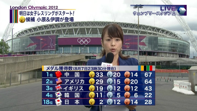 フジテレビは8月7日深夜の「すぽると!」でも、各国のメダル獲得数を紹介した際、トップ3の他に何故か無理やり4位の韓国をねじ込んでいた!