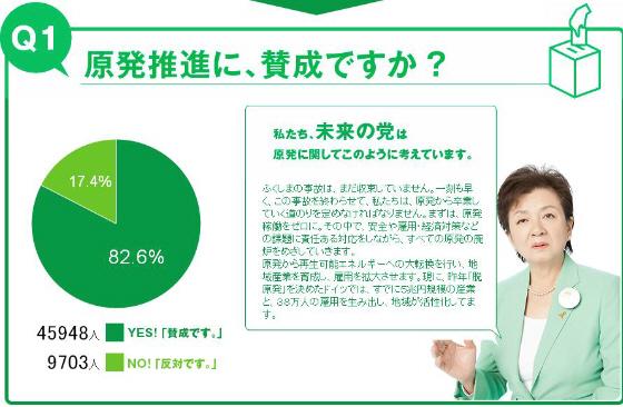 日本未来の党のアンケート「原発推進に賛成ですか?」8割が賛成!