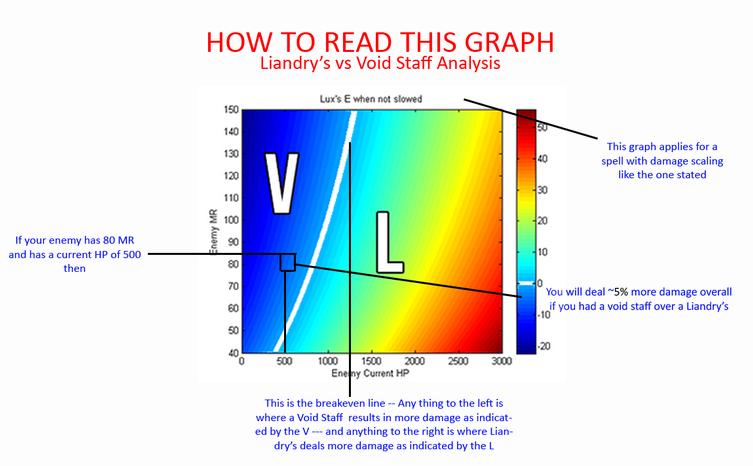 グラフ読み方