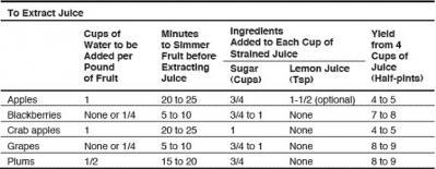 Extract-juice