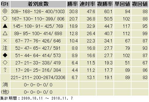 M1の勝率と回収値