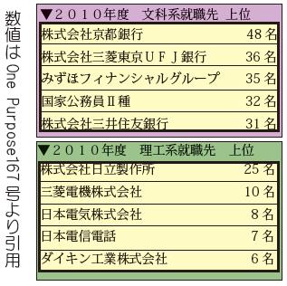 「2010年度の就職実績」