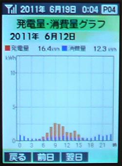 0612Graph