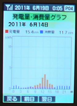 0614Graph