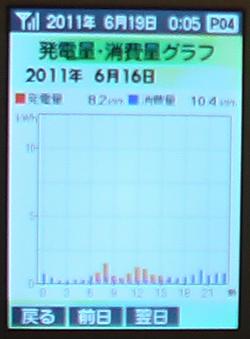 0616Graph