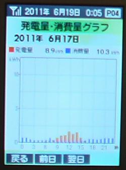 0617Graph