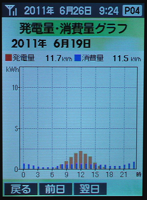 0619Graph