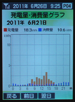 0621Graph
