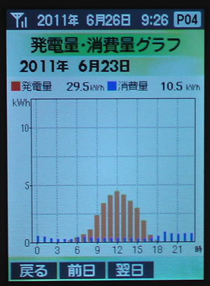 0623Graph