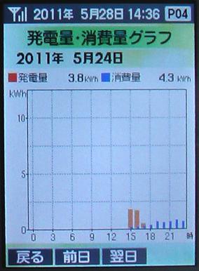 0524発電Graph