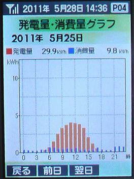 0525Graph50