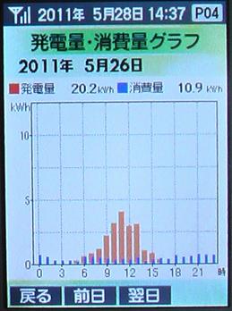 0526Graph50