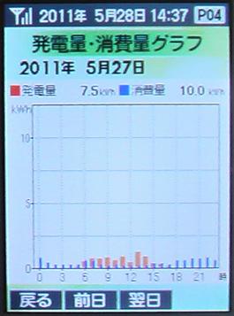 0527Graph50
