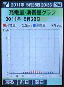 0528Graph50