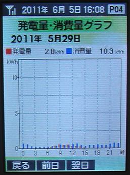 20110529Graph