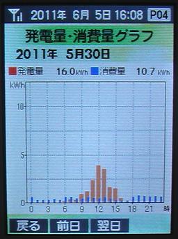 20110530Graph