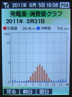 20110531Graph