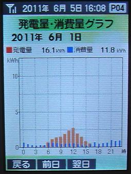 20110601Graph