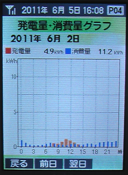 20110602Graph