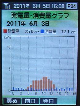 20110603Graph