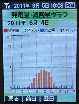 20110604Graph