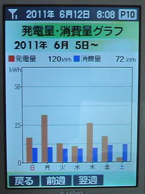 発電消費0605-0611