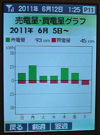 売電買電0605-0611