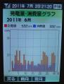 6月発電消費グラフ