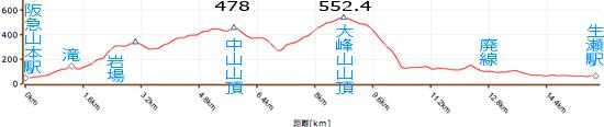山本から生瀬断面図