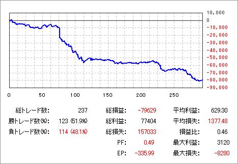 20100612グラフ_DEMO_DMM