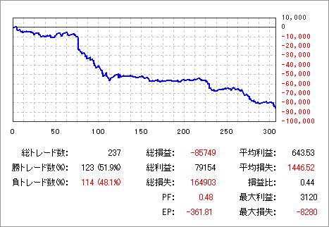 20100615グラフ2_DEMO_DMM