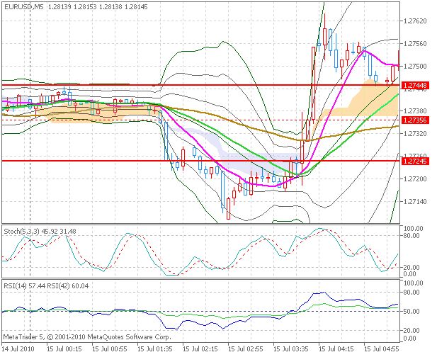 20100715DEMO_EURUSD_chart2.png
