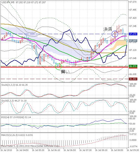 20100716DEMO_USDJPYM5_chart1.png