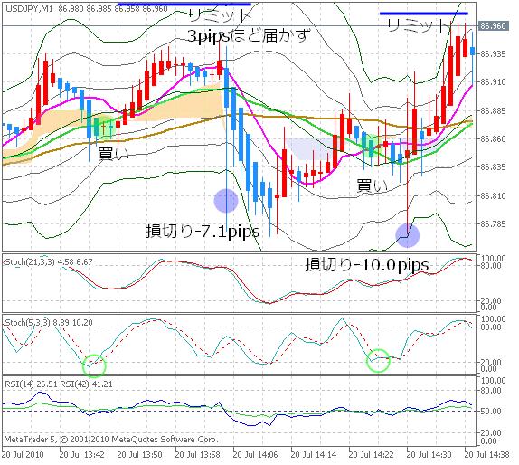 20100720DEMO_USDJPYM1_chart1.png