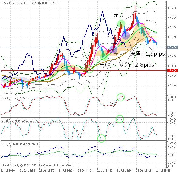 20100721DEMO_USDJPYM1_chart1.png