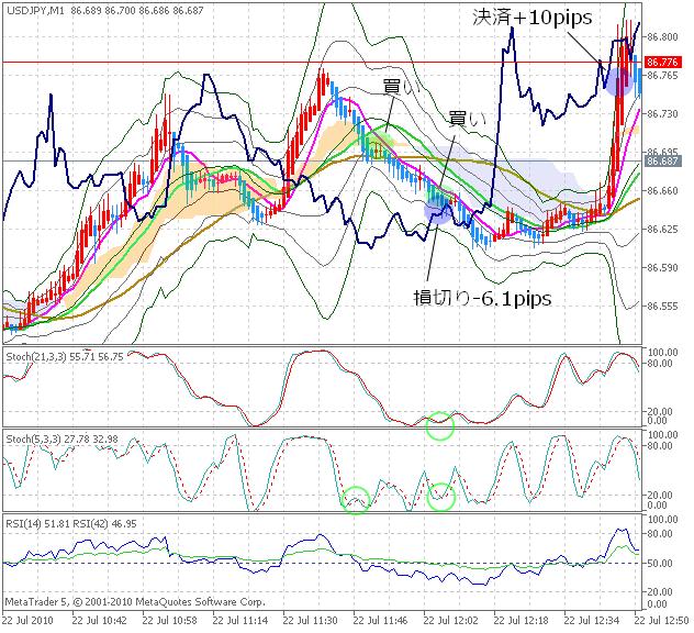 20100722DEMO_USDJPYM1_chart1.png